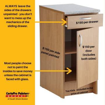 Kitchen cabinet with pricing callouts